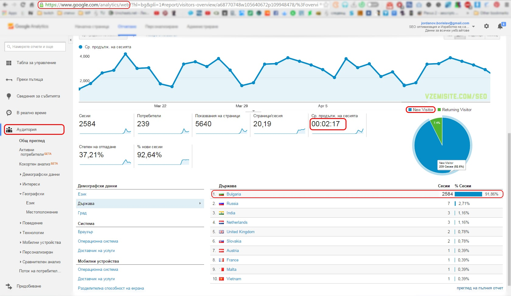 Google Analytics - OTS (Organic traffic in Google Analytics)