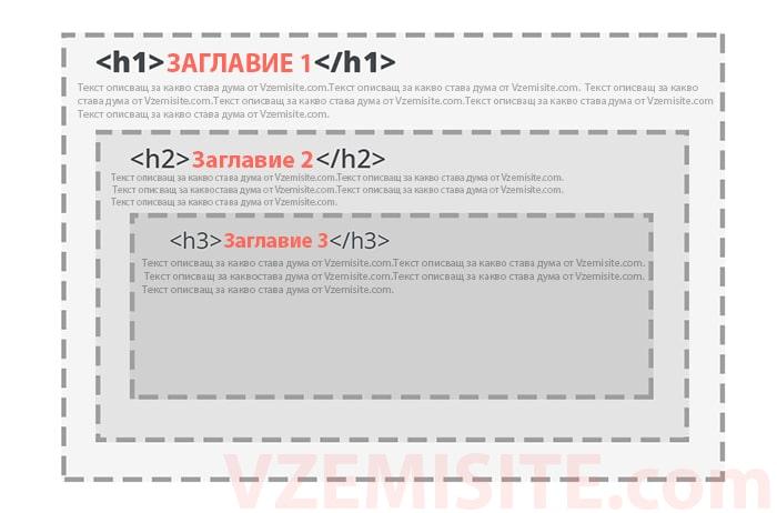 сео-заглавия-схема-seo-headings-vzemisite