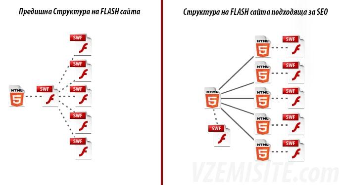 SEO оптимизация за Flash - Преди / След website preview