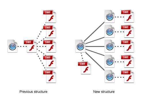 SEO оптимизация за Flash сайт structure - вариант 1